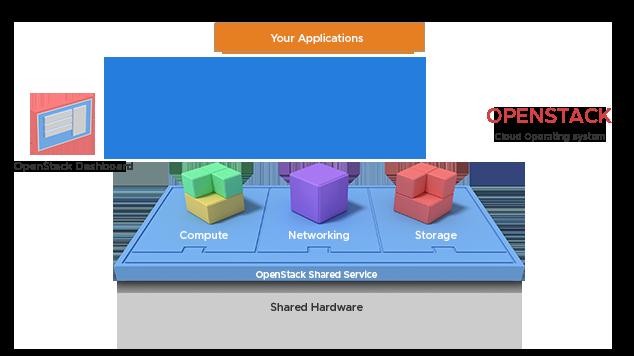 Sage IT - AWS - data